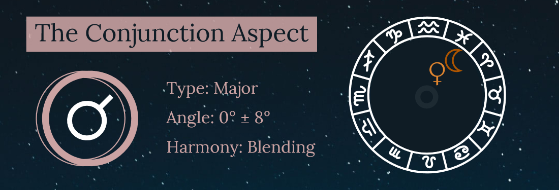 Conjunction Aspect Astrology