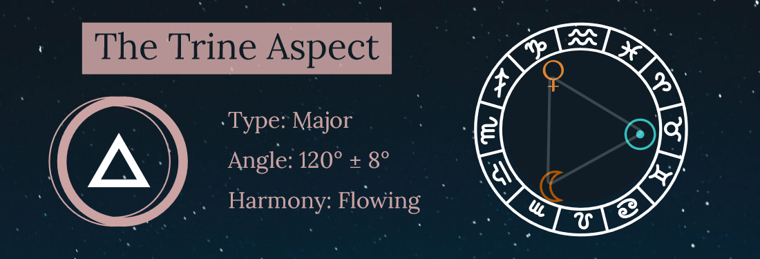 Trine Aspect Astrology